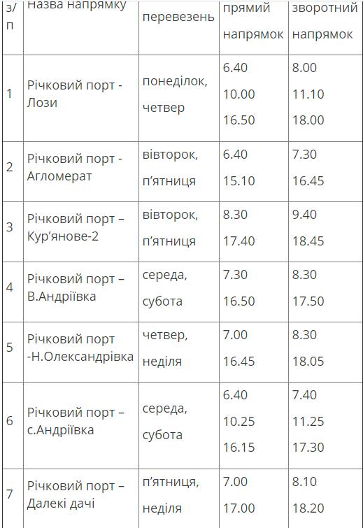 S 1 Iyulya v Zaporozh'ye zapuskayut katera i avtobusy k dacham