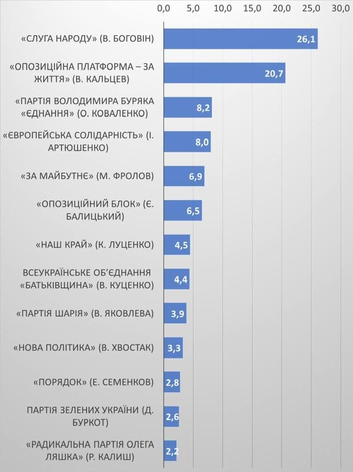 Результаты экзит-пола на выборах в Запорожский областной совет 2020