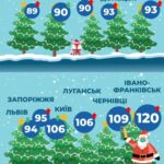 Стоимость запорожских елок одна из самых высоких - инфографика